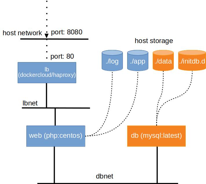 Tutorial: single-host orchestration — DCCN Docker Swarm Cluster 1 0