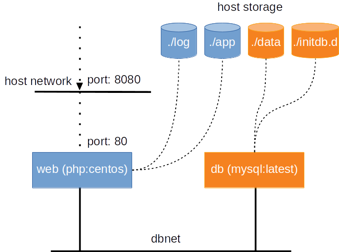 Tutorial: single-host orchestration — DCCN Docker Swarm
