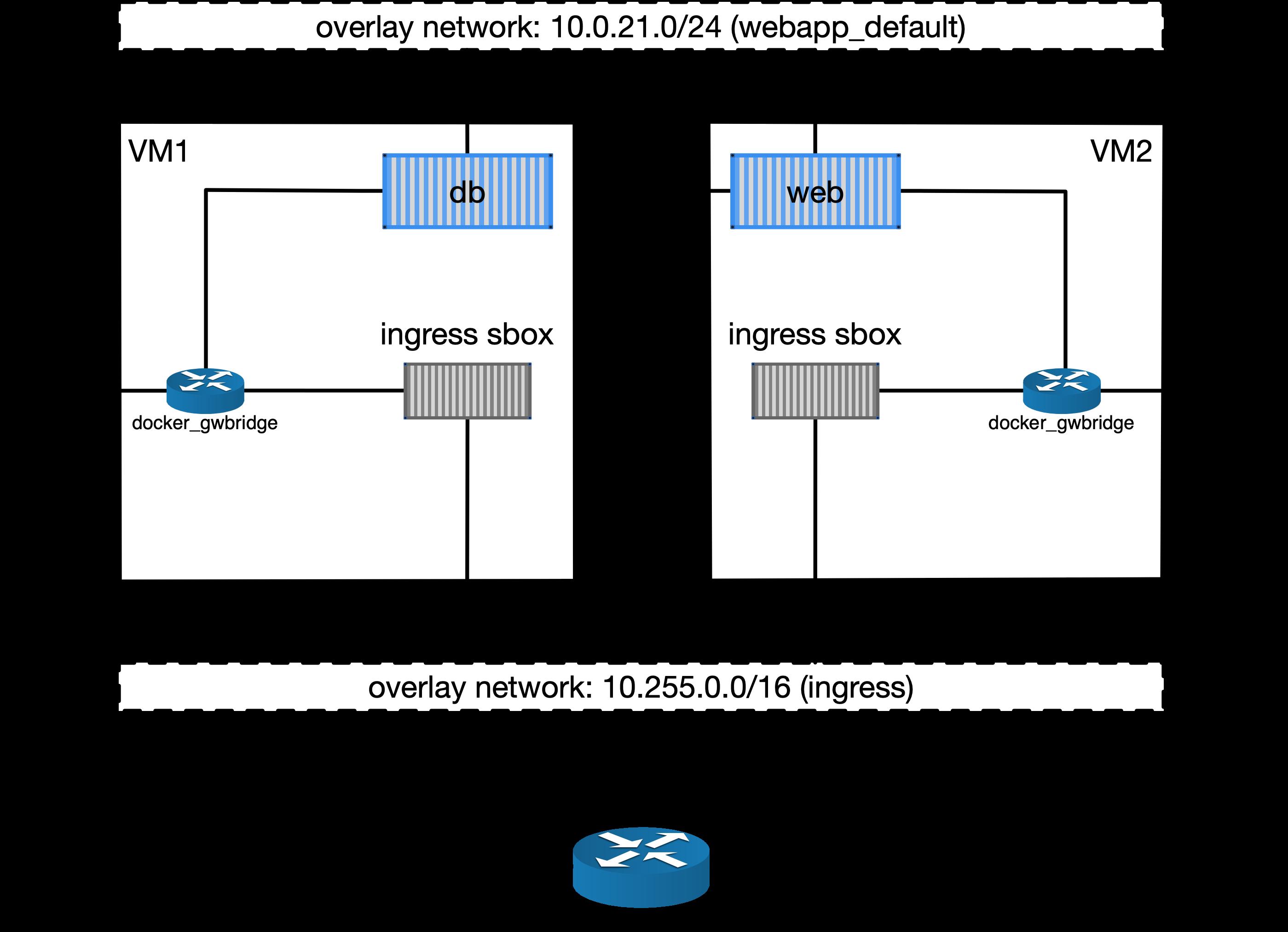 Tutorial: Docker swarm — DCCN Docker Swarm Cluster 1 0 0